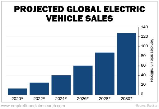 Projected EV Sales